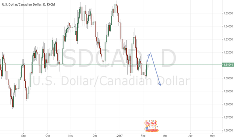 USDCAD: it will come down from that point