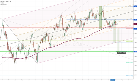 EURUSD: Updated EURUSD Daily Candles. Pitchfork and TL Study