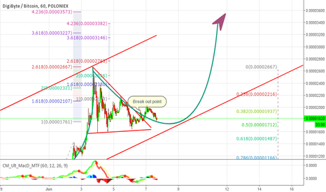 DGBBTC: DGB update - GAP in Break out and now Fly to the moon