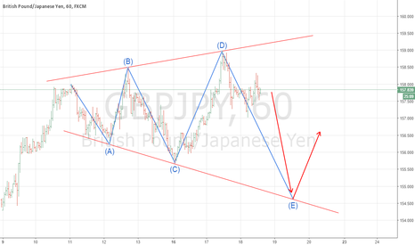 GBPJPY: $GBPJPY Going to Short