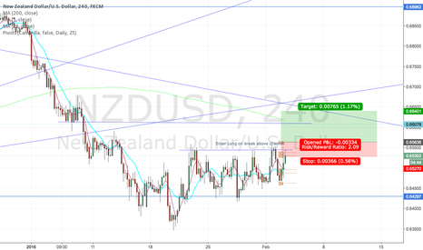 NZDUSD: NZDUSD Ranging, pending breakout