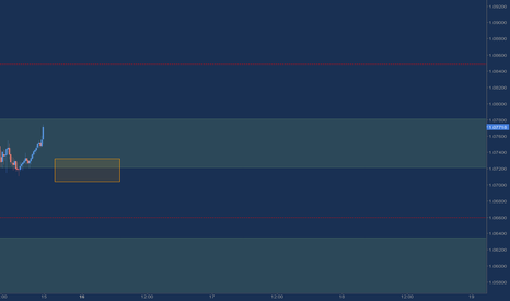 EURUSD: EUR/USD - Only looking for buys