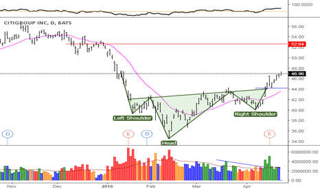 C: CITIGROUP head and shoulders pattern