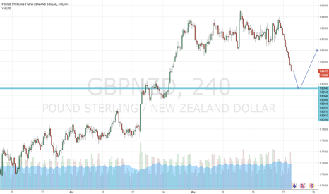 GBPNZD: GBPNZD resistance at S3 level