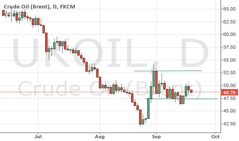 UKOIL: oil chart
