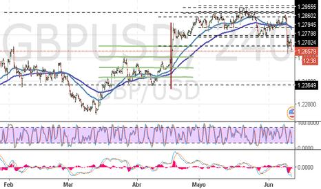 GBPUSD: GBP/USD: tendencia alcista concluyó