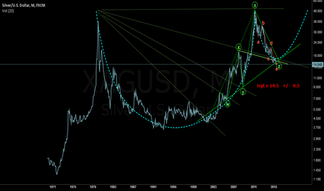 XAGUSD: Silver in a giant Cup and Handle?