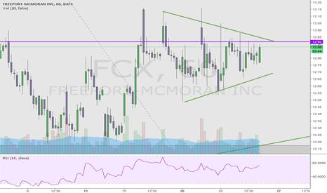 FCX: BULLISH PATTERN FCX HOURLY