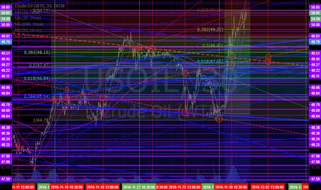 USOIL: FX: $USOIL $WTI Algo Charting Work Sheet Update