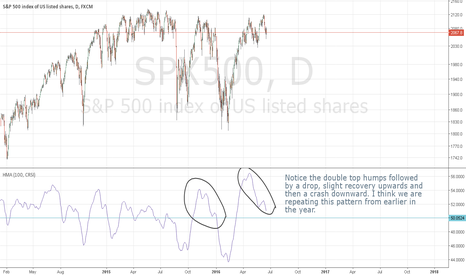 SPX500: Short SPX From Here... At Least in the Short Term