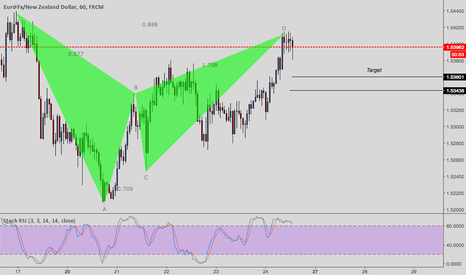 EURNZD: EURNZD short term only