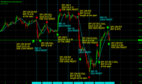 SPY: OVER 500% PROFIT DAY TRADING SPY WEEKLY OPTIONS THIS PAST WEEK