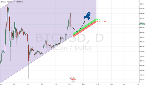 BTCUSD: Bitcoin to the Moon after small pullback