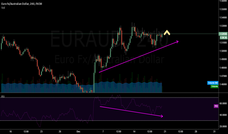 EURAUD: eur aud bullish short term