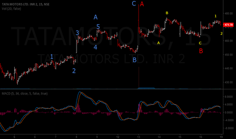 TATAMOTORS: TATA MOTORS SHORT TERM ELLIOTT WAVE VIEW