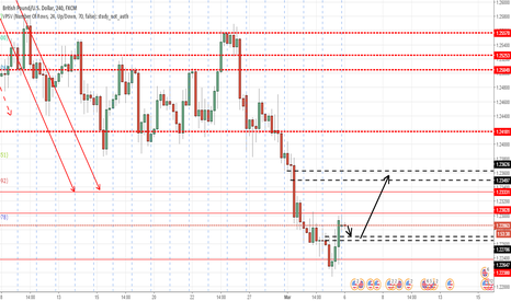 GBPUSD: SHORT TERM BUY TO RES 1.2350