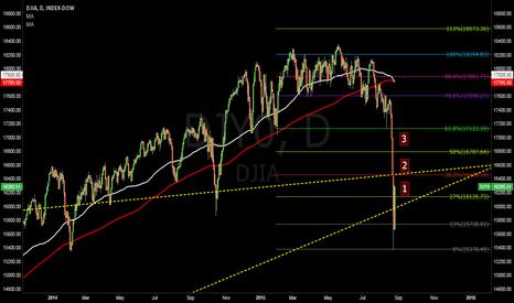 DJY0: Dow