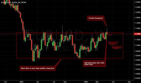 EURUSD: Idea to Short