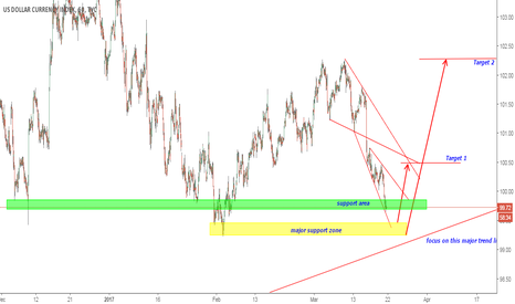 DXY: DXY preparing for a bullish move