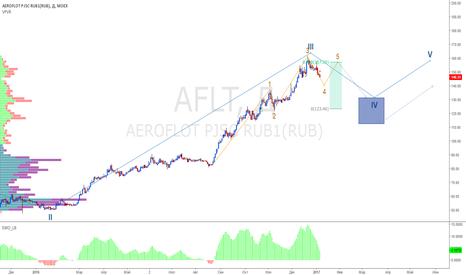 AFLT: Аэрофлот (по Пректеру)