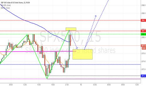 SPX500: S&P Double bottom long reversal pattern
