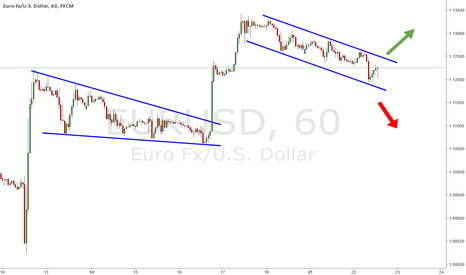 EURUSD: EUR/USD - 2 CHANNELS SUPPORT AND RESISTENCE