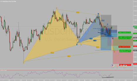 USDCHF: USDCHF Bull Gartley on h1 and h4