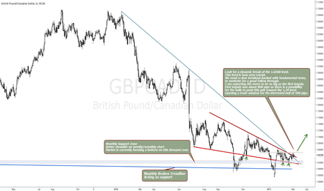 GBPCAD: GBPCAD 1.65 IS PIVOTAL LOOK FOR A BREAKOUT TRADE TO 1.70