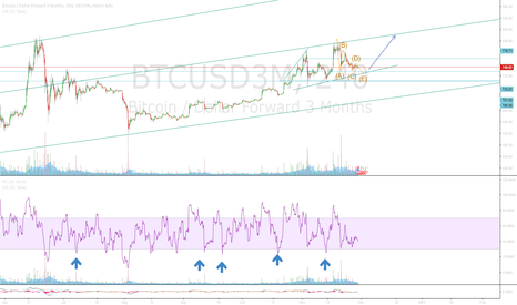BTCUSD3M: Bitcoin has been F**kin around too long