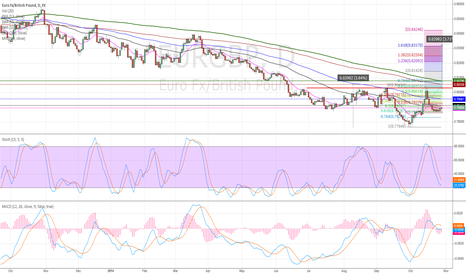 EURGBP: EURGBP - Possible Inverse H&S