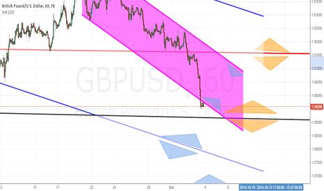 GBPUSD: GBPUSD Forecast(6-10 October 2014)
