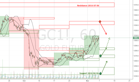 GC1!: GOLD GC1! Forecast Week 2016 November 07-11