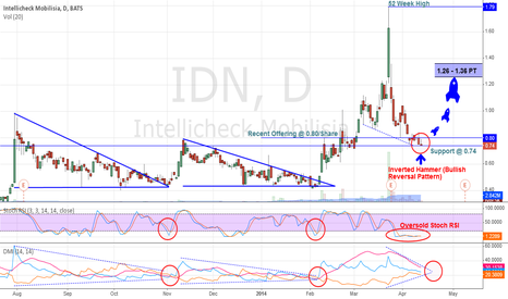 IDN: BULLLISH Inverted Hammer (DAILY CHART)