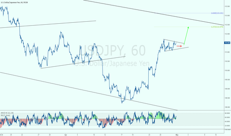 USDJPY: USDJPY PATTERN IDEA.