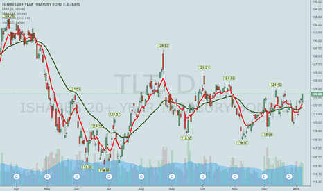 TLT: TLT LONG-DATED DYNAMIC IRON CONDOR