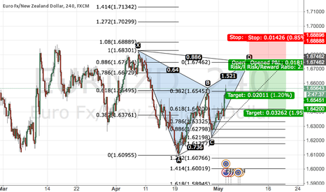 EURNZD: Bearish Gartley Pattern EURNZD