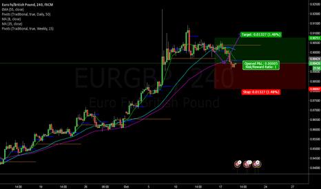 EURGBP: EURGBP bounce time