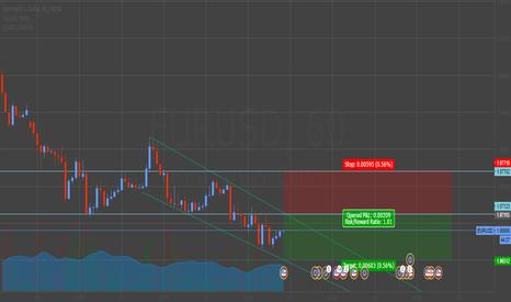 EURUSD: Short EUR/USD at 1.0713 for 60 pips