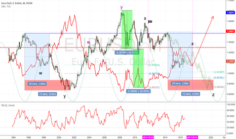 EURUSD: EURO monthly Head shoulder PO and 7 years cycles