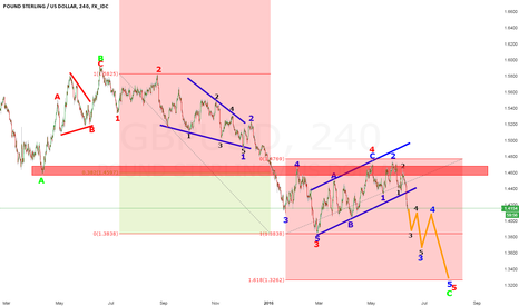 GBPUSD: GBPUSD LOOKING FOR 5 WAVES DOWN AFTER NICE 3 WAVE CORRECTION
