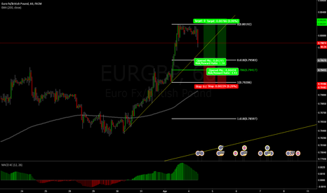 EURGBP: Two possible long fibonacci trades (EURGBP 1h)