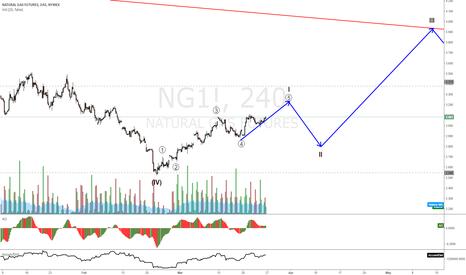 NG1!: NATURAL GAS correction expected soon