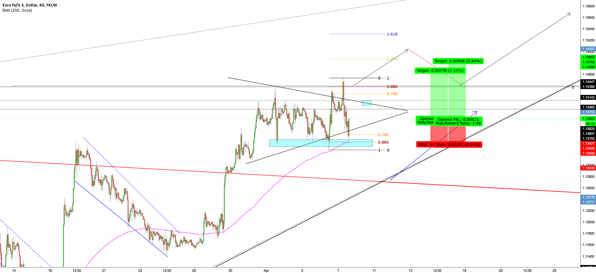 EURUSD -- INTRADAY