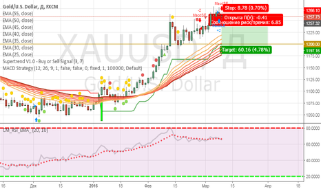 XAUUSD: Долгосрочная продажа Золота