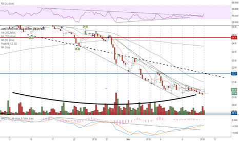 GDX: Price flattened at btm of falling wedge