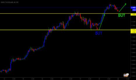 EURUSD: eurusd buy 1hr time frame