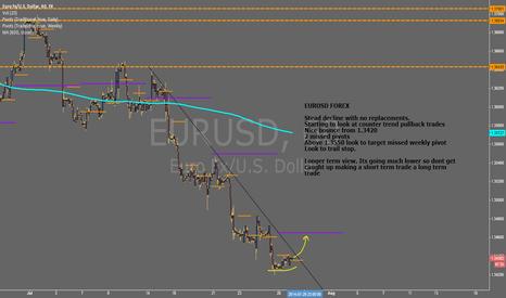 EURUSD: $EURUSD - Long Idea #FOREX