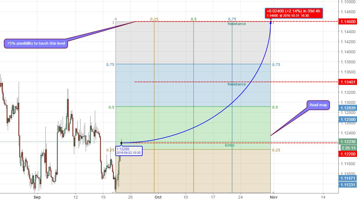 Eur/Usd upside prevail (240 min TF).