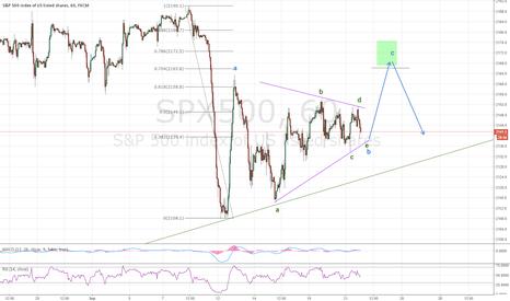 SPX500: A bounce in SPX is still possible