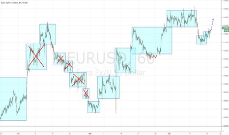 EURUSD: Euro long